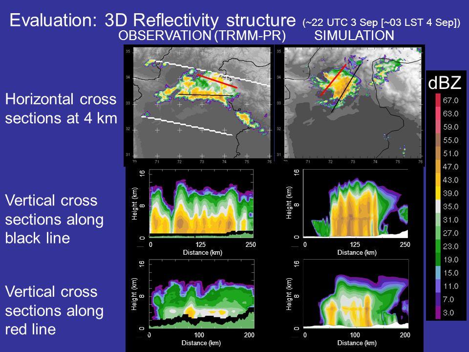 Evaluation: 3D Reflectivity structure (~22 UTC 3 Sep [~03 LST 4 Sep])
